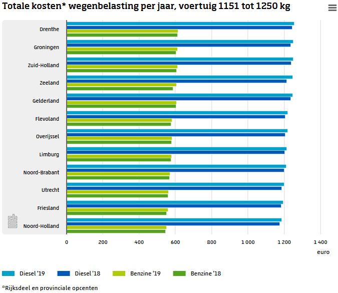 Totale kosten wegenbelasting 2019
